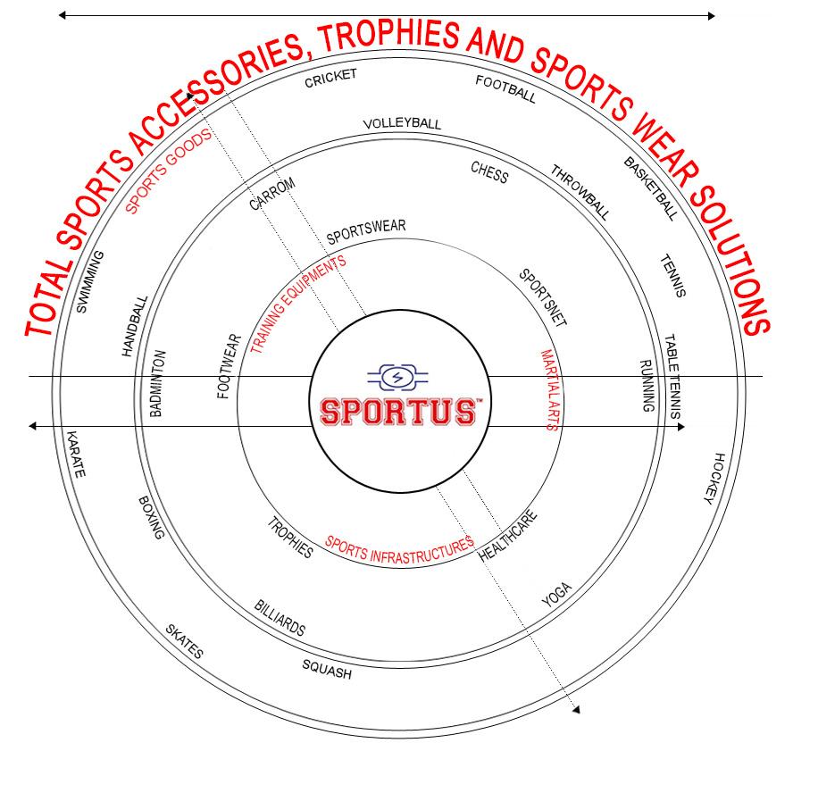 Sportus-Aboutus